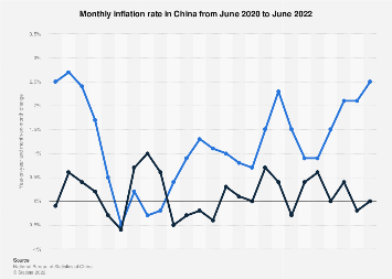 Monthly inflation rate in China June 2018