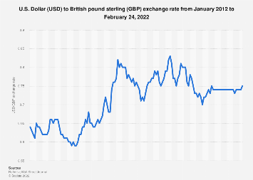 Monthly exchange rate of USD to GBP 2016-2018