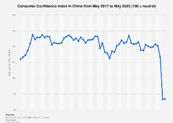Consumer confidence in China 2017-2018