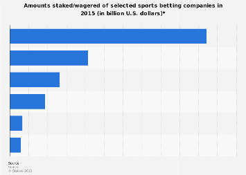 Amounts staked/wagered of selected sports betting companies in 2015