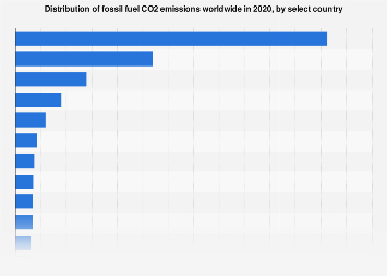 Largest global emitters of carbon dioxide by country 2017