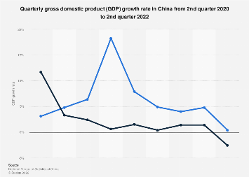 China: quarterly gross domestic product (GDP) growth rate Q2 2019