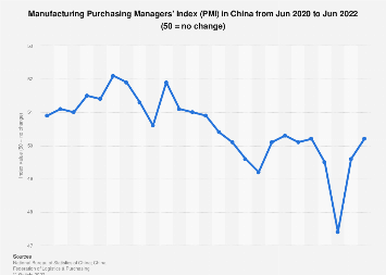 Manufacturing Purchasing Managers' Index (PMI) in China by month February 2019