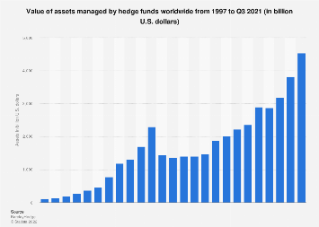 Assets under management of hedge funds worldwide 1997-2016