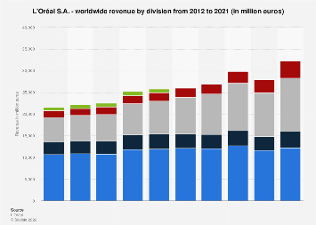 L'Oreal S.A. - worldwide revenue by division from 2012-2017