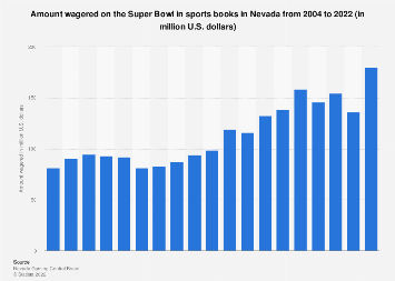 Amount wagered on the Super Bowl in sports books in Nevada 2004-2019