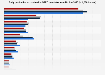 Daily oil production output of OPEC countries 2012-2017