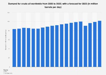 Daily global crude oil demand 2006-2018