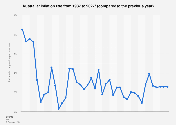 Inflation rate in Australia 2022*