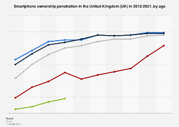Smartphone ownership in the United Kingdom (UK) 2012-2017, by age