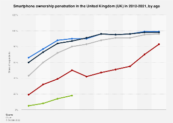 Smartphone ownership in the United Kingdom (UK) 2012-2018, by age