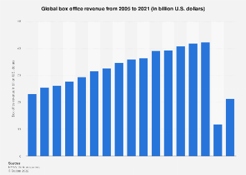 Global box office revenue from 2005 to 2017