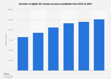 Number of 3D cinema screens worldwide 2006-2016