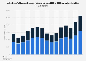 John Deere's revenue by region 2008-2017