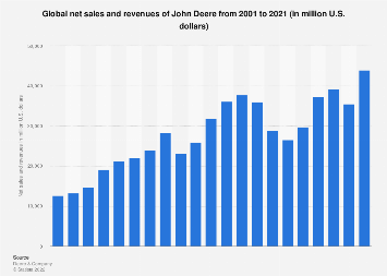 John Deere's net sales and revenues 2001-2017