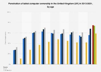 Tablet ownership in the United Kingdom (UK) 2013-2017, by age
