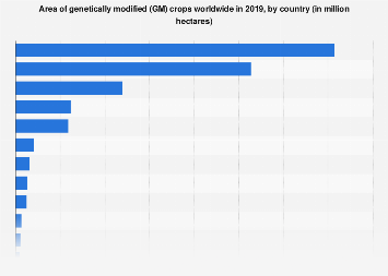 Global genetically modified crops by countries 2017, based on acreage
