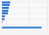 Nachträglich durch die GEZ eingetriebene Rundfunkgebühren im Jahr 2012