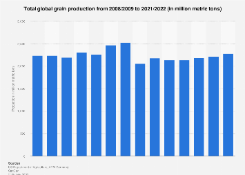 Total world grain production 2008/09-2017/18