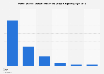 Market share of tablet brands in the United Kingdom (UK) 2013