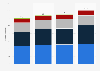 Global market volume of railway technology 2013-2017