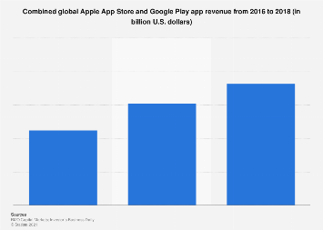 App stores: worldwide Apple and Google Play app revenue 2016-2018