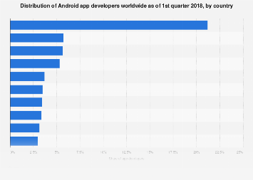 Distribution of global Android app developers 2017, by country
