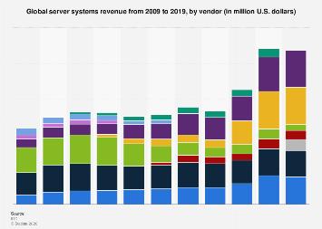 Global server systems revenue 2009-2016, by vendor