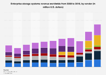 Enterprise storage systems revenue 2008-2017, by vendor