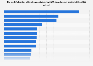 Top 25 billionaires worldwide 2017