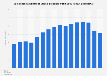 Volkswagen - worldwide vehicle production 2006-2016