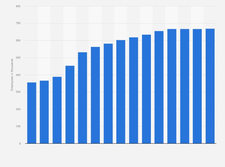 volkswagen group - global number of employees 2018 | statistic
