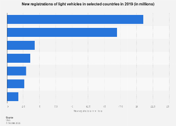 Passenger cars - number of new registrations in selected countries 2016
