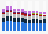 Global hardcopy peripherals shipments 2009-2018, by vendor