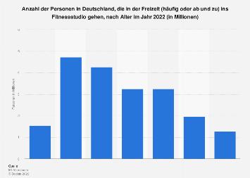 Fitnessstudio-Nutzer in Deutschland nach Alter 2019