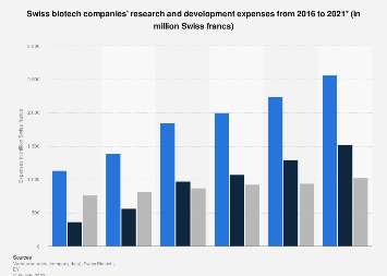 Swiss biotech companies: R & D expenses 2007-2016
