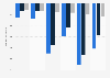Swiss biotech companies: profit 2007-2016