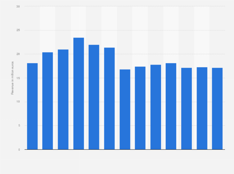 Philips revenue worldwide 2009-2018 | Statista