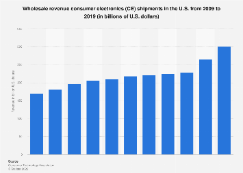 U.S. consumer electronics industry wholesale revenue 2009-2018