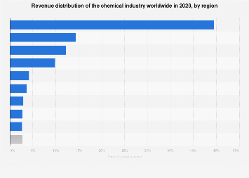Global revenue distribution of the chemical industry by region 2006-2030