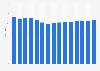 Orange's revenue 2008-2018