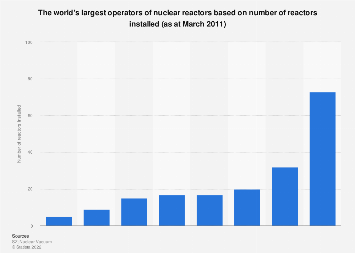 The world's largest operators of nuclear reactors | Statista