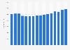 Deutsche Post DHL - number of employees 2005-2018