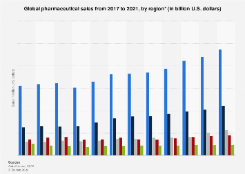World pharmaceutical sales 2014-2016 by region