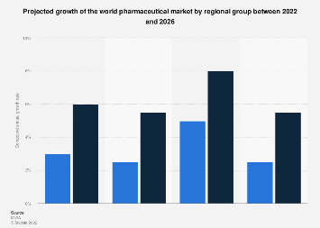 World pharmaceutical market CAGR forecast by region group 2018-2022