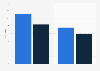 Monthly and daily active users of Facebook in the United Kingdom (UK) as of June 2013, by device (in millions)