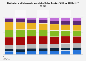 Forecast: age distribution of tablet computer users in the United Kingdom (UK) 2011-2017