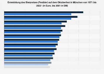 Bierpreisentwicklung auf dem Oktoberfest in München bis 2019