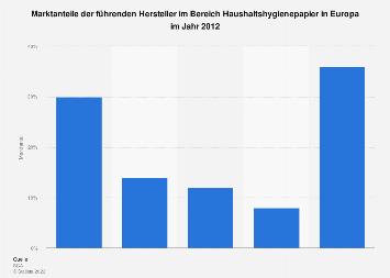 Marktanteile der führenden Hersteller von Haushaltshygienepapier in Europa 2012