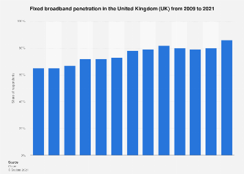 Fixed broadband penetration in the United Kingdom (UK) 2009-2017